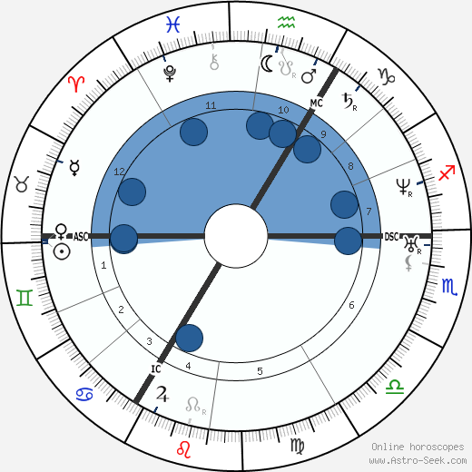 Richard Wagner wikipedia, horoscope, astrology, instagram