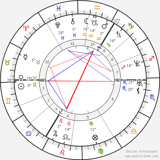 Richard Wagner birth chart, biography, wikipedia 2019, 2020