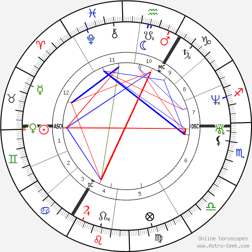 Richard Wagner astro natal birth chart, Richard Wagner horoscope, astrology