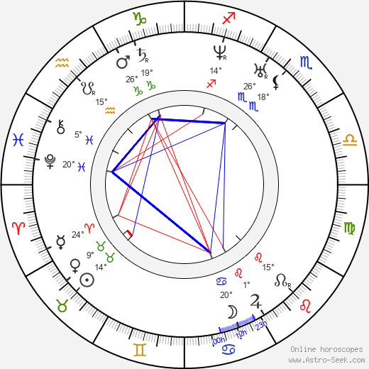 Soeren Kierkegaard birth chart, biography, wikipedia 2019, 2020