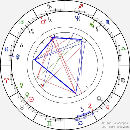 Сёрен Кьеркегор Soeren Kierkegaard день рождения гороскоп, Soeren Kierkegaard Натальная карта онлайн