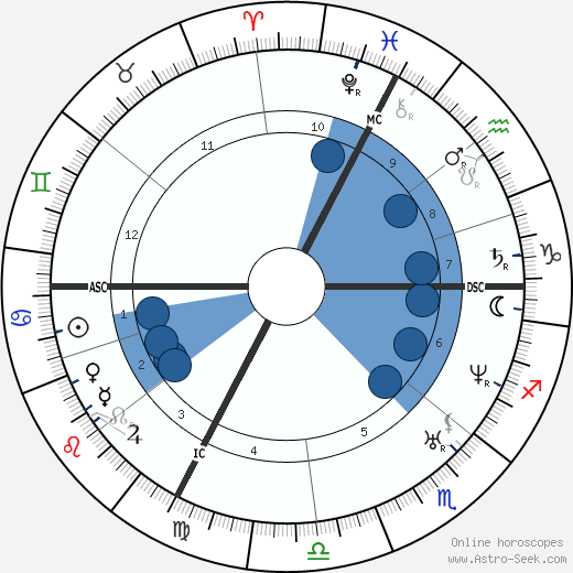 Claude Bernard wikipedia, horoscope, astrology, instagram