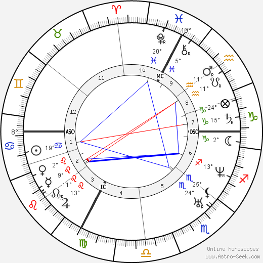 Claude Bernard birth chart, biography, wikipedia 2019, 2020
