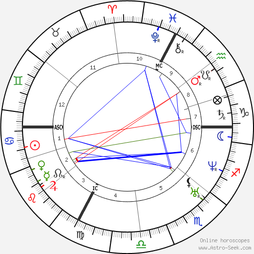 Claude Bernard astro natal birth chart, Claude Bernard horoscope, astrology