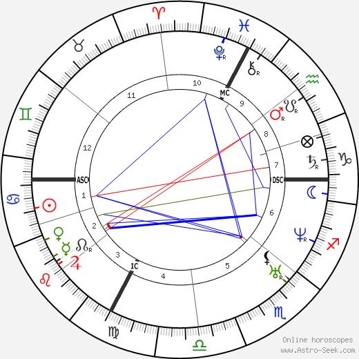 Клод Бернар Claude Bernard день рождения гороскоп, Claude Bernard Натальная карта онлайн