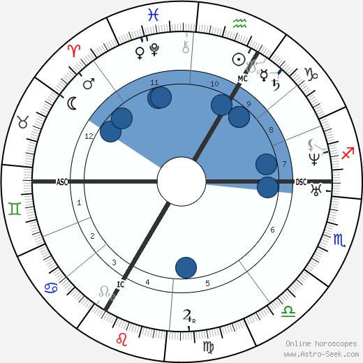 Cornélie Falcon wikipedia, horoscope, astrology, instagram