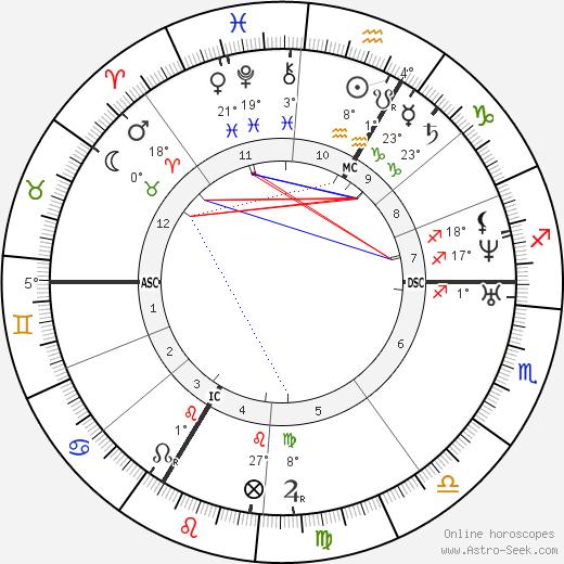 Cornélie Falcon birth chart, biography, wikipedia 2019, 2020
