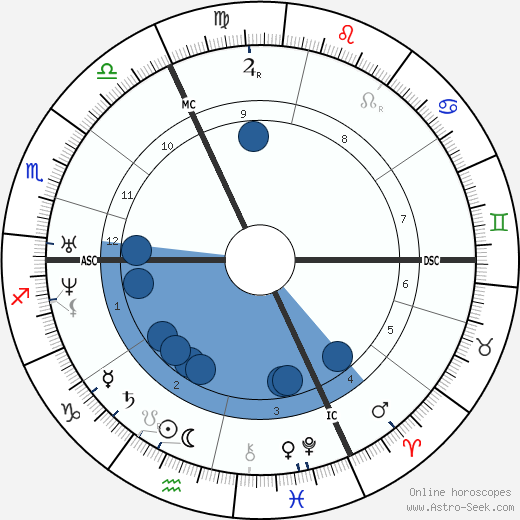 Eduard Zeller wikipedia, horoscope, astrology, instagram