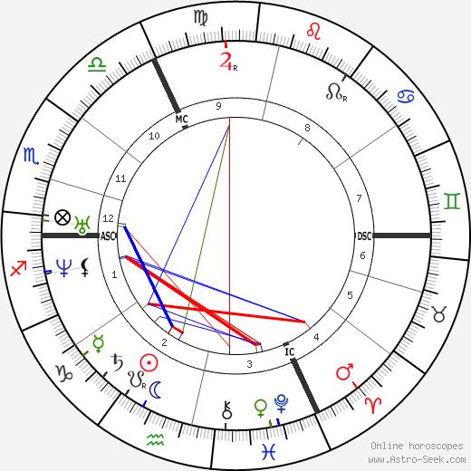 Eduard Zeller astro natal birth chart, Eduard Zeller horoscope, astrology