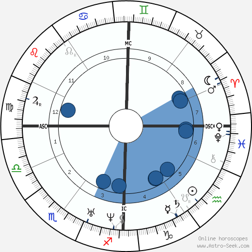 Eugène Viollet-le-Duc wikipedia, horoscope, astrology, instagram