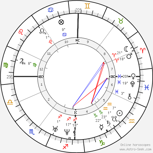 Eugène Viollet-le-Duc birth chart, biography, wikipedia 2018, 2019