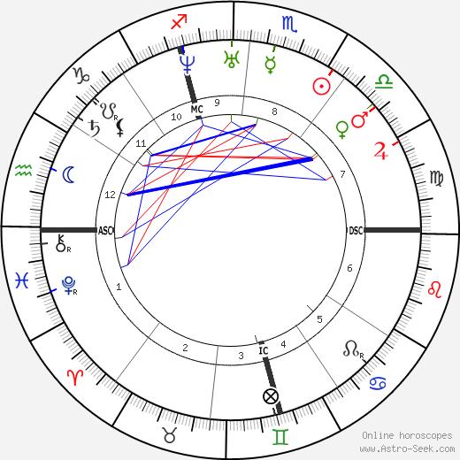 Auguste Clésigner tema natale, oroscopo, Auguste Clésigner oroscopi gratuiti, astrologia