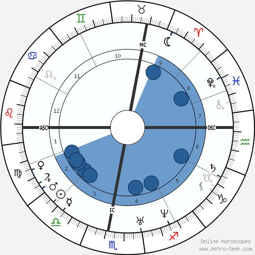 Hervé Faye wikipedia, horoscope, astrology, instagram