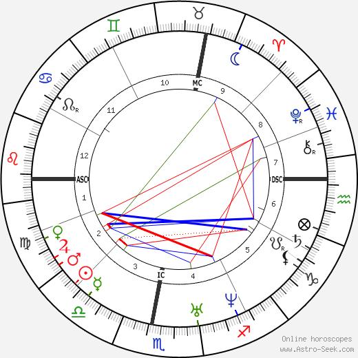 Hervé Faye tema natale, oroscopo, Hervé Faye oroscopi gratuiti, astrologia