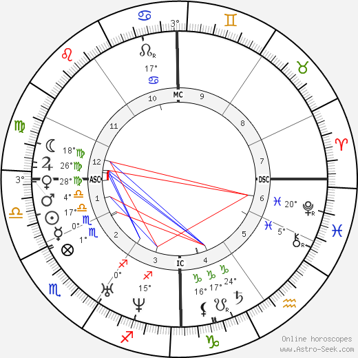 Jean Baptiste Lamy birth chart, biography, wikipedia 2017, 2018