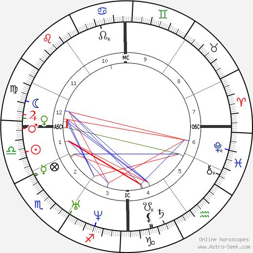 Jean Baptiste Lamy день рождения гороскоп, Jean Baptiste Lamy Натальная карта онлайн
