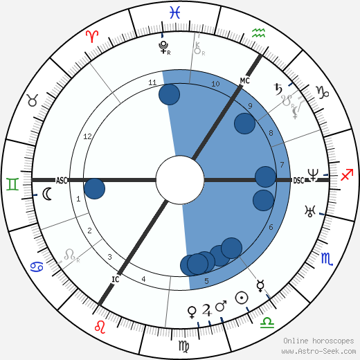 Jean Francois Millet wikipedia, horoscope, astrology, instagram