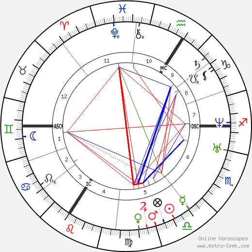 jean francois millet birth chart horoscope date of birth
