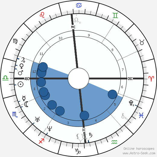 Mikhail Lermontov wikipedia, horoscope, astrology, instagram