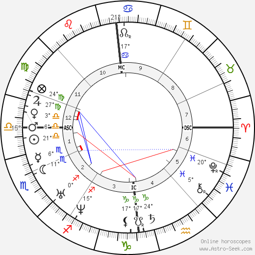 Mikhail Lermontov birth chart, biography, wikipedia 2017, 2018