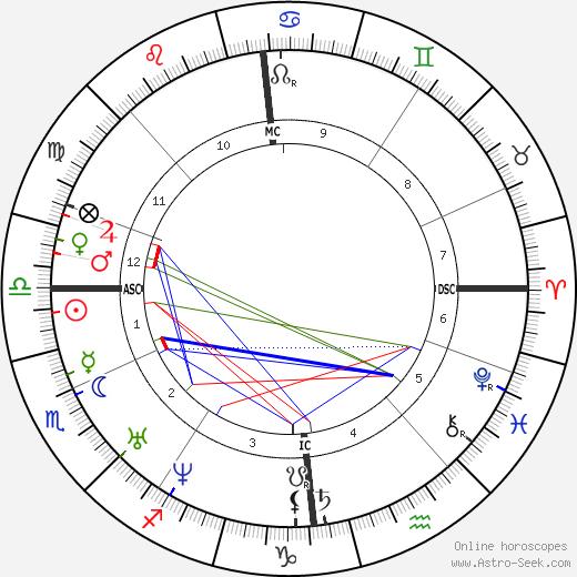Mikhail Lermontov birth chart, Mikhail Lermontov astro natal horoscope, astrology