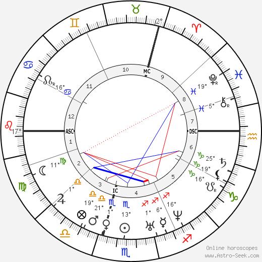 Adolphe Sax birth chart, biography, wikipedia 2019, 2020