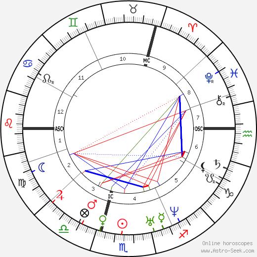 Adolphe Sax astro natal birth chart, Adolphe Sax horoscope, astrology