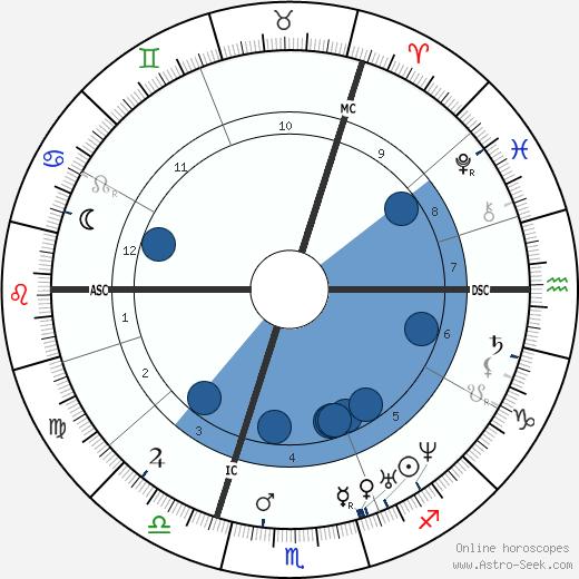 Charles Bysshe Shelley wikipedia, horoscope, astrology, instagram
