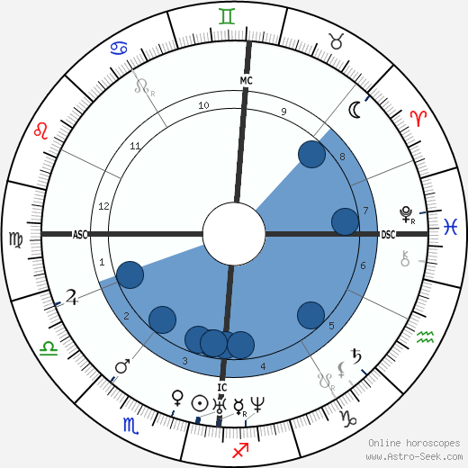 Julius Mayer wikipedia, horoscope, astrology, instagram