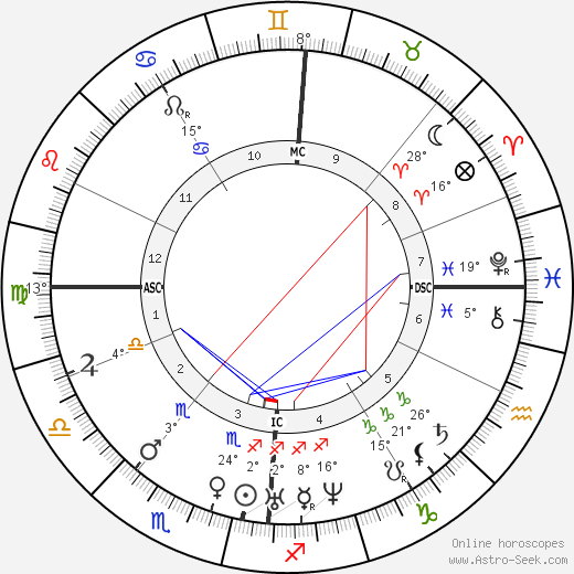 Julius Mayer birth chart, biography, wikipedia 2020, 2021