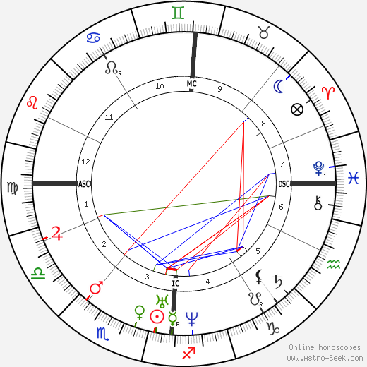 Julius Mayer birth chart, Julius Mayer astro natal horoscope, astrology