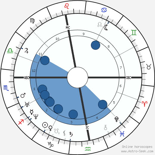 Jules Simon wikipedia, horoscope, astrology, instagram