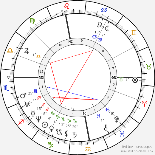 Jules Simon birth chart, biography, wikipedia 2019, 2020