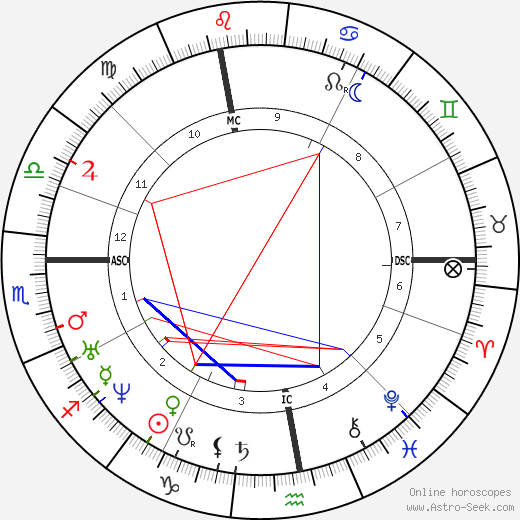 Jules Simon astro natal birth chart, Jules Simon horoscope, astrology