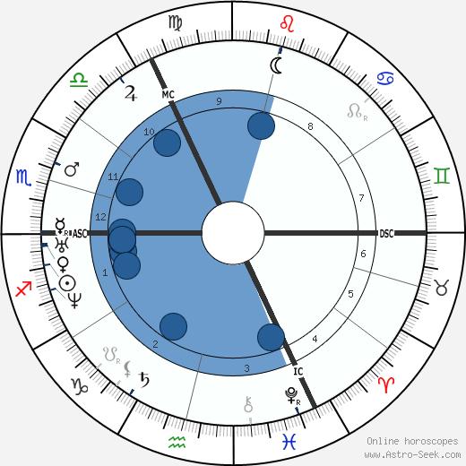 Pieter Johannes Veth wikipedia, horoscope, astrology, instagram