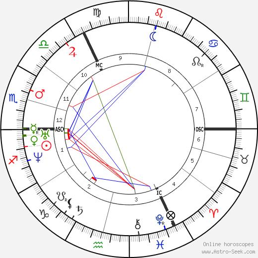 Pieter Johannes Veth tema natale, oroscopo, Pieter Johannes Veth oroscopi gratuiti, astrologia