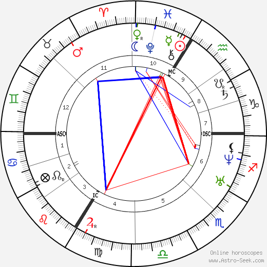 Edmond Fremy tema natale, oroscopo, Edmond Fremy oroscopi gratuiti, astrologia