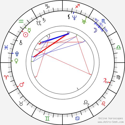 François Coignet birth chart, François Coignet astro natal horoscope, astrology
