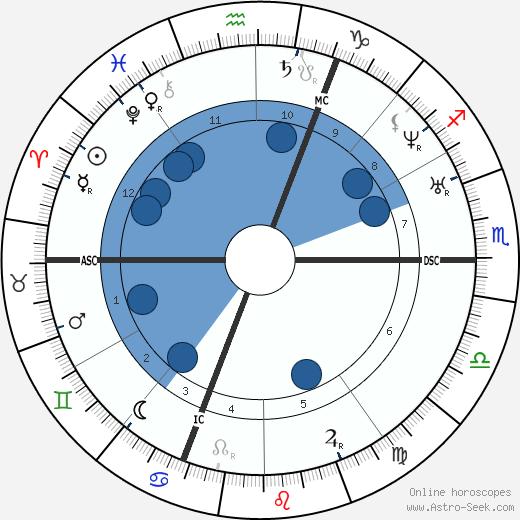 Arsene Houssaye wikipedia, horoscope, astrology, instagram
