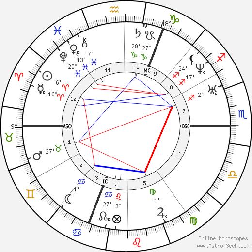 Arsene Houssaye birth chart, biography, wikipedia 2019, 2020