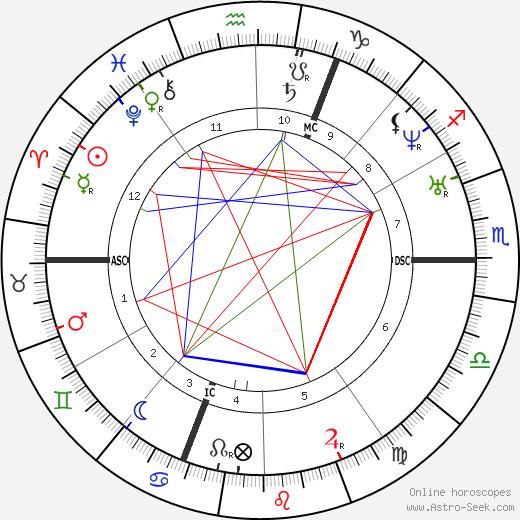 Arsene Houssaye astro natal birth chart, Arsene Houssaye horoscope, astrology