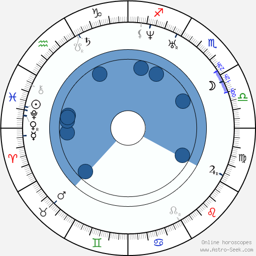Taras Shevchenko wikipedia, horoscope, astrology, instagram