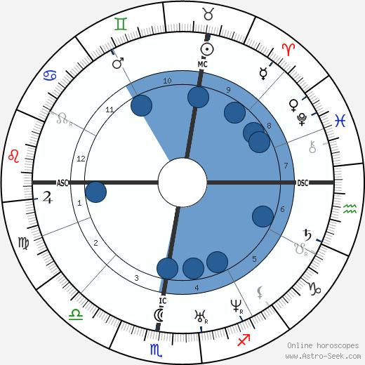 Auguste Ravier wikipedia, horoscope, astrology, instagram