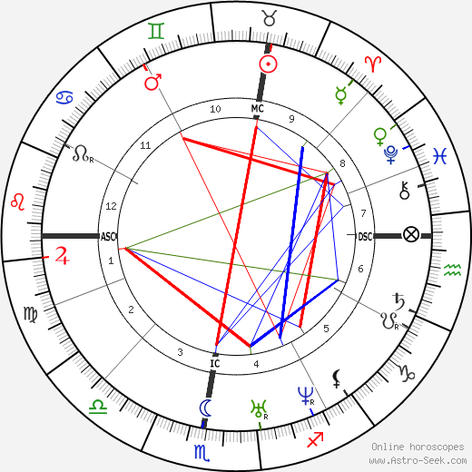 Auguste Ravier tema natale, oroscopo, Auguste Ravier oroscopi gratuiti, astrologia