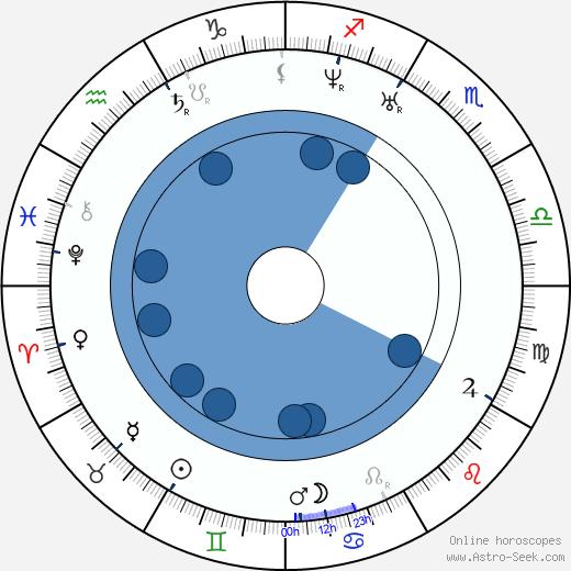 Joseph Louis Lambot wikipedia, horoscope, astrology, instagram