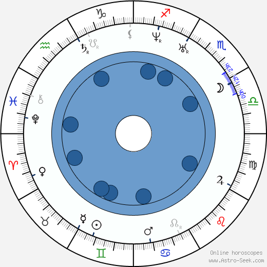 Mikhail Bakunin wikipedia, horoscope, astrology, instagram