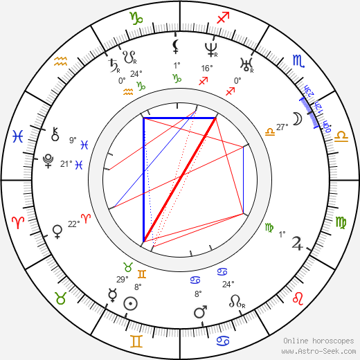 Mikhail Bakunin birth chart, biography, wikipedia 2019, 2020