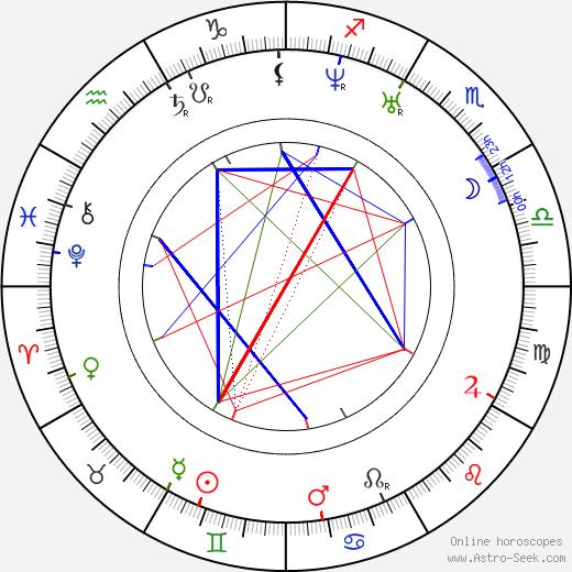 Mikhail Bakunin astro natal birth chart, Mikhail Bakunin horoscope, astrology