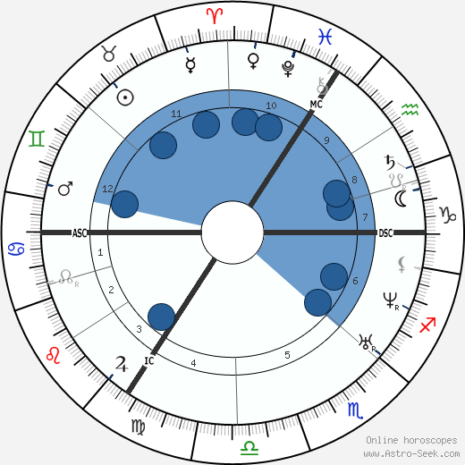 Raphael IV wikipedia, horoscope, astrology, instagram