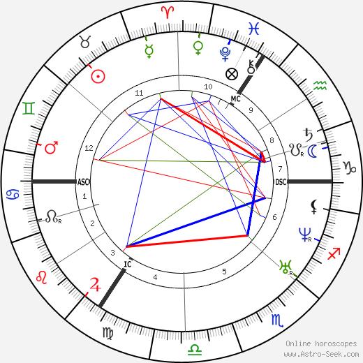 Raphael IV день рождения гороскоп, Raphael IV Натальная карта онлайн